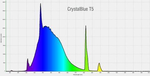 Crystal Blue T5 HO tube